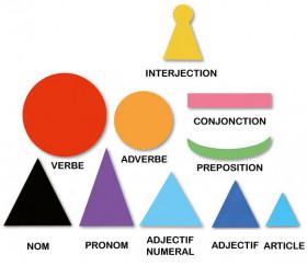 50 symboles magnétiques grammaire Montessori